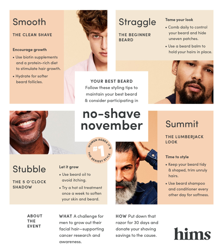 No Shave November Styling Guide